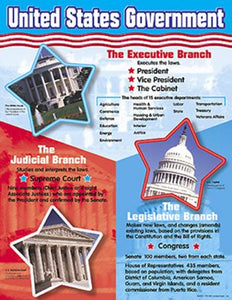 Learning Chart - United States Government