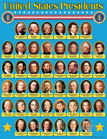 Learning Chart - United States Presidents
