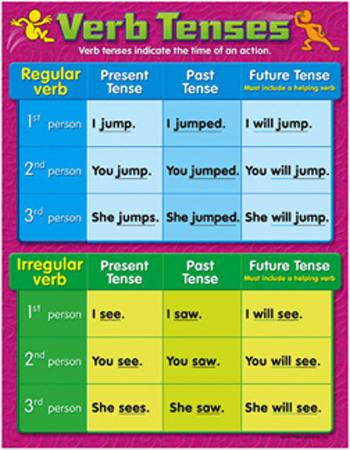 Learning Chart - Verb Tenses