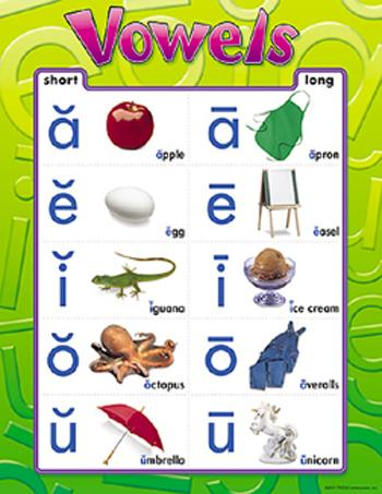 Learning Chart - Vowels