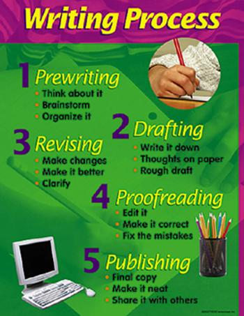 Learning Chart - Writing Process