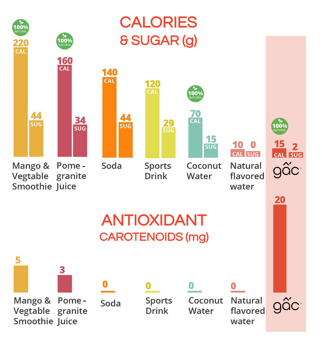 gac vs other beverages