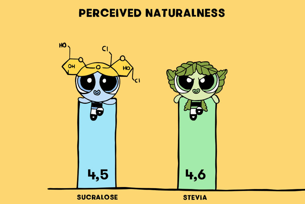 perceived naturalness yellow sweeteners graph
