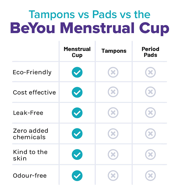 Why should I choose a Menstrual Cup instead of pads