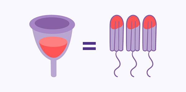 How many ml of fluid will fit into my BeYou Menstrual Cup?