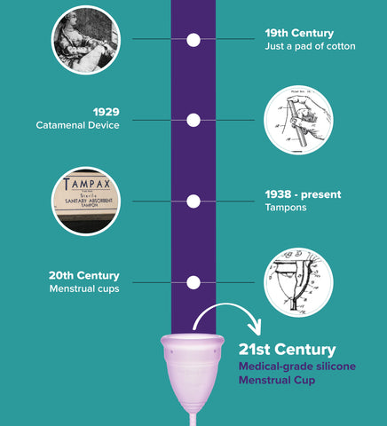 History of period products|Evolution of period products