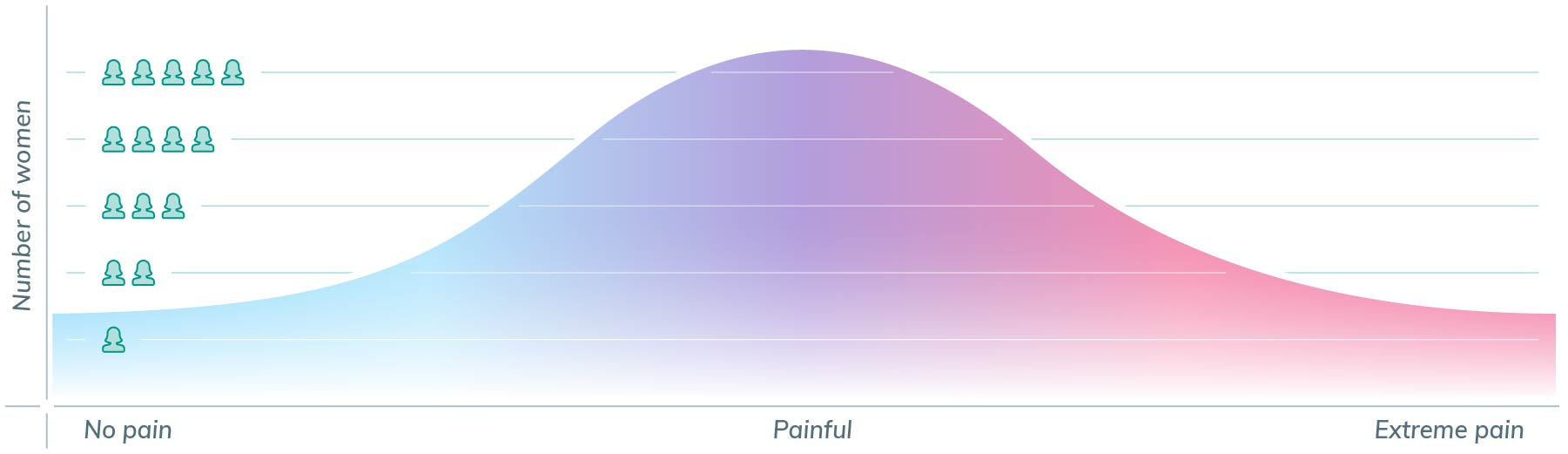 period cramp pain distribution