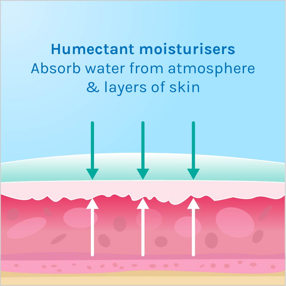 chub rub or chafing thighs  benefit from humectant moisturisers