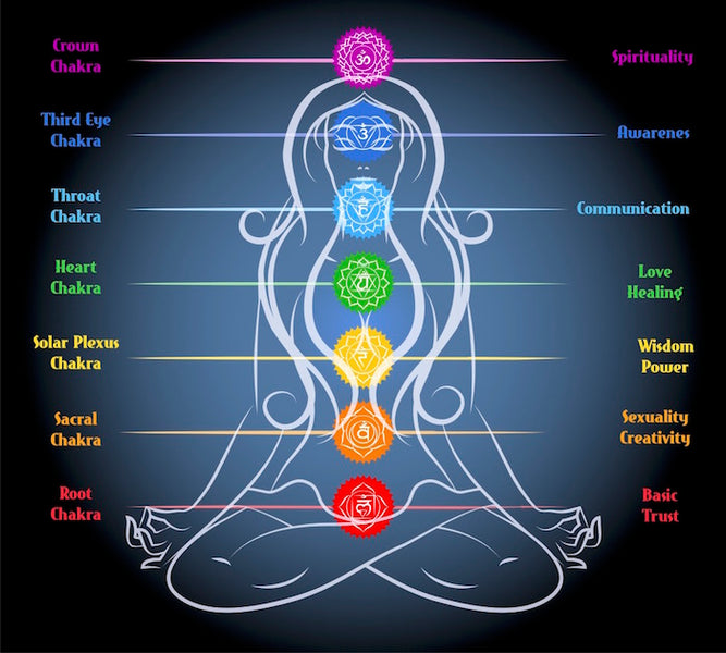 The Path To Healing The Chakras