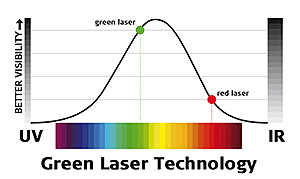 green laser technology