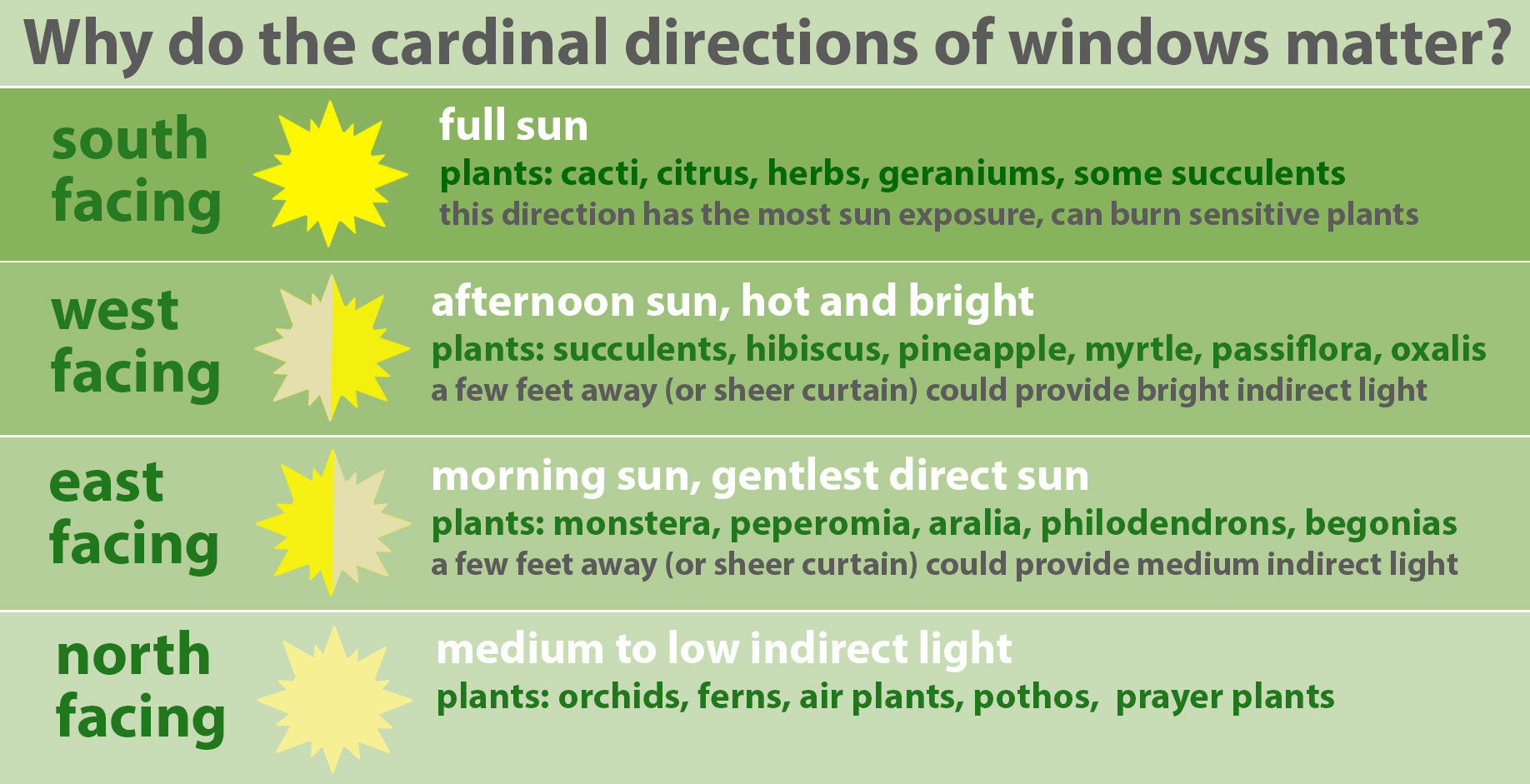 Graphic explaining Cardinal Directions