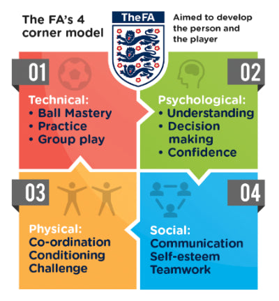 The Football Association Four Corner Model