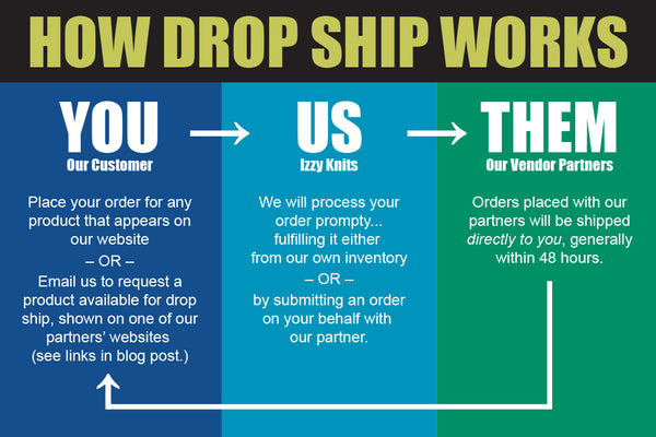How Drop Ship Works at Izzy Knits