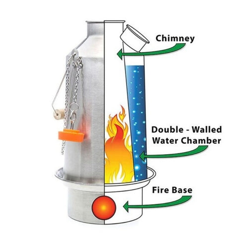 kelly kettle diagram