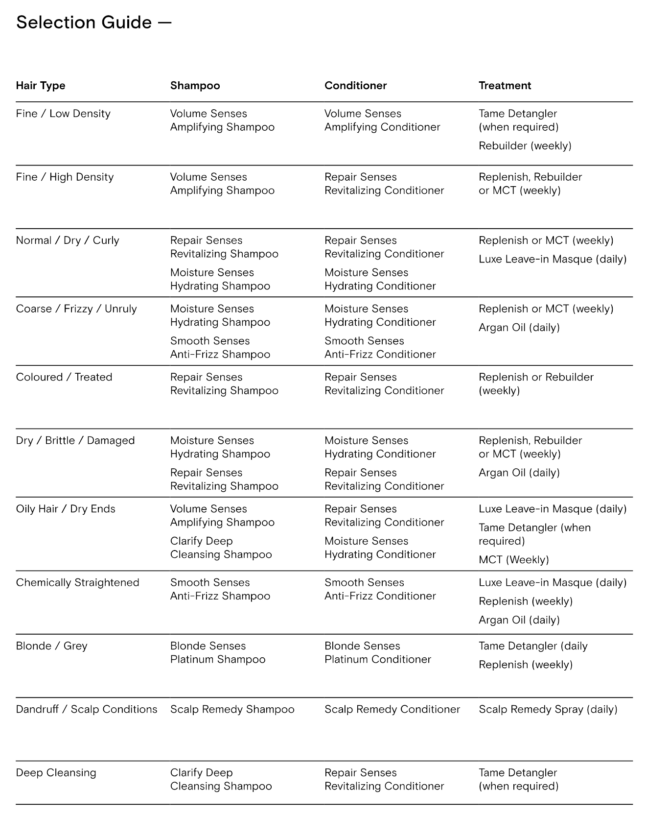 DAVROE Product Selection Guide