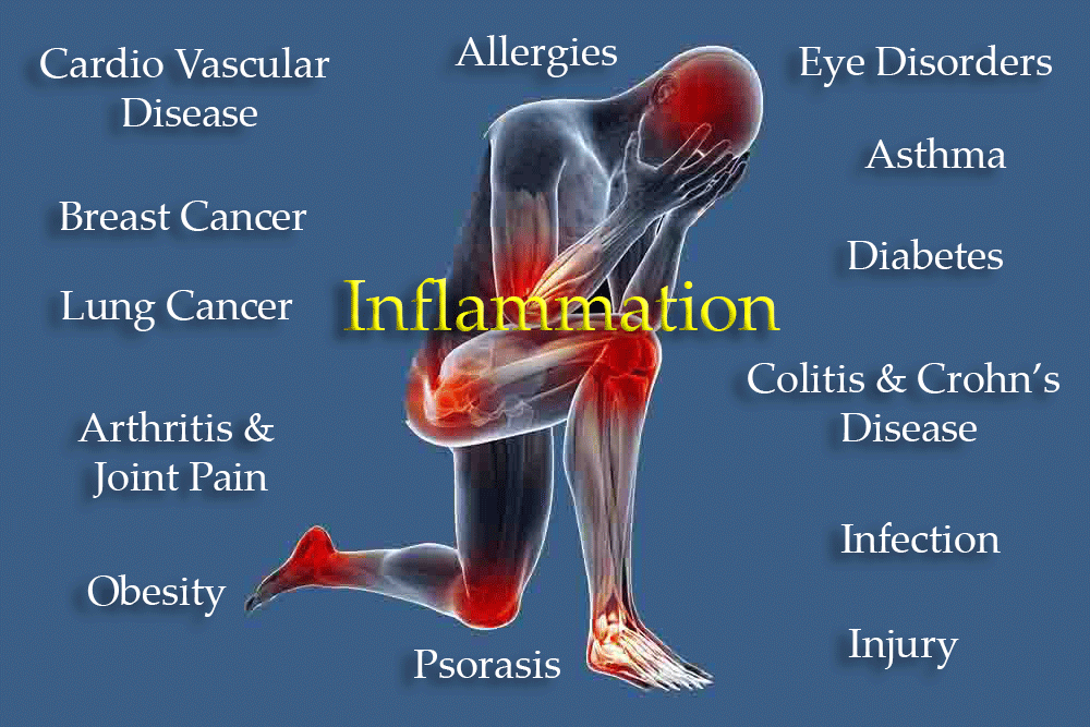 Some Tips on Inflammation (Video Post)
