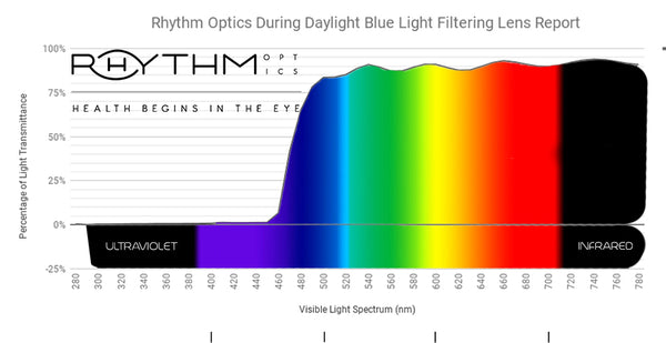 Rhythm Optics Daylight Lens Report