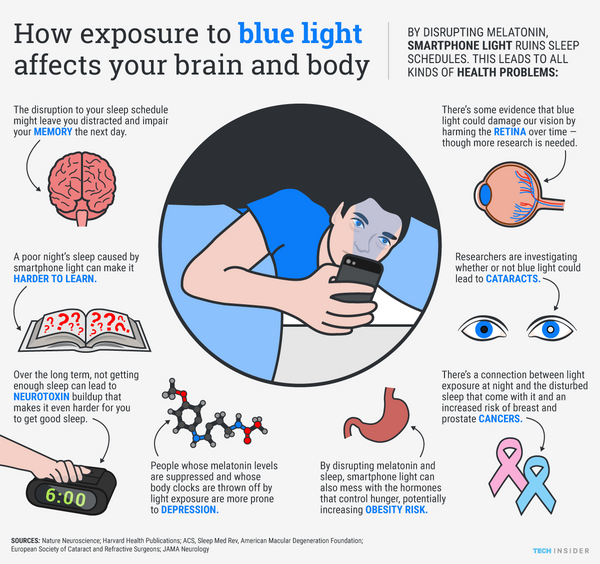 Harmful effects of blue light infographic
