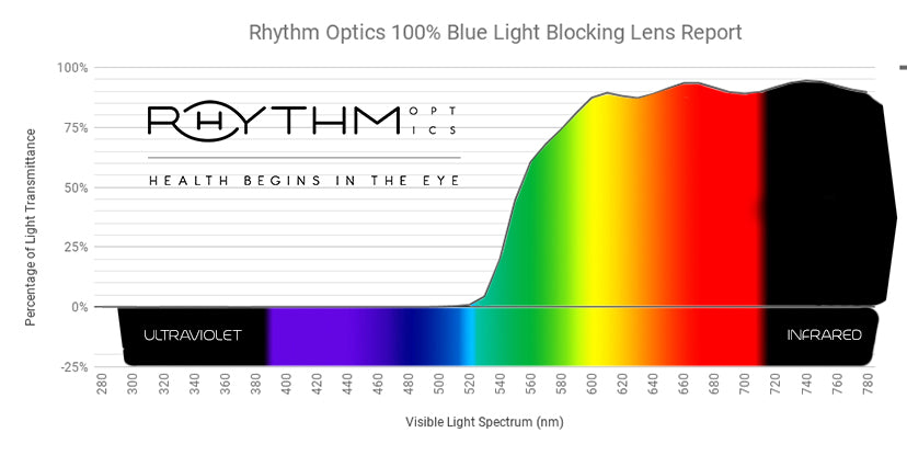The Lucent with Rhythm500 lens