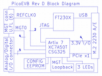 PicoEVB block diagram, showing IO, built-in JTAG cable, MGT, LEDs