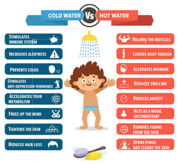 Cold showers V Hot baths