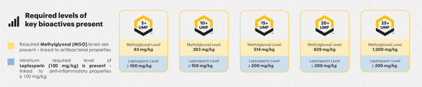 Required levels of key bioactives present