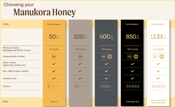 Which Manukora Mānuka Honey is right for me?