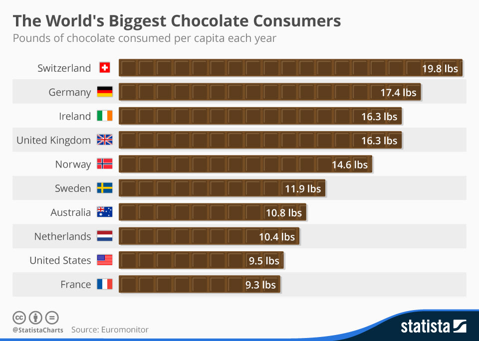 National Milk Chocolate Day: How many pounds of chocolate people eat each year