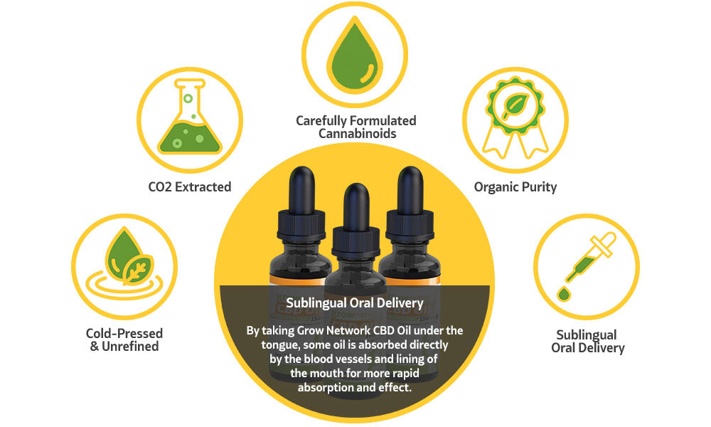 The Science Behind Grow Network CBD Oil