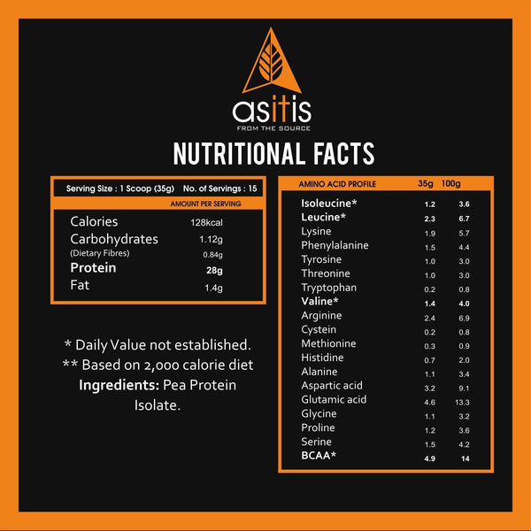 Nutritional facts in Pea protein