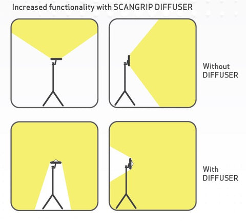 Scangrip DIFFUSER for MULTIMATCH 3 Angles