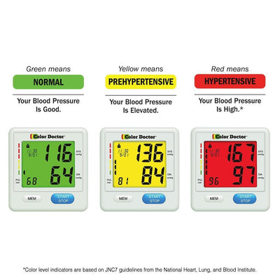 Color Doctor Blood Pressure Monitor infographic showing green, yellow and red colors on the monitor and what it means