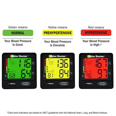 Deluxe Color Doctor Blood Pressure Monitor infographic showing green, yellow and red display screen and what they mean