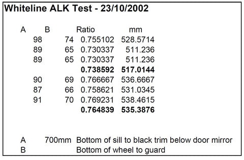 Anti-lift kit test measurements
