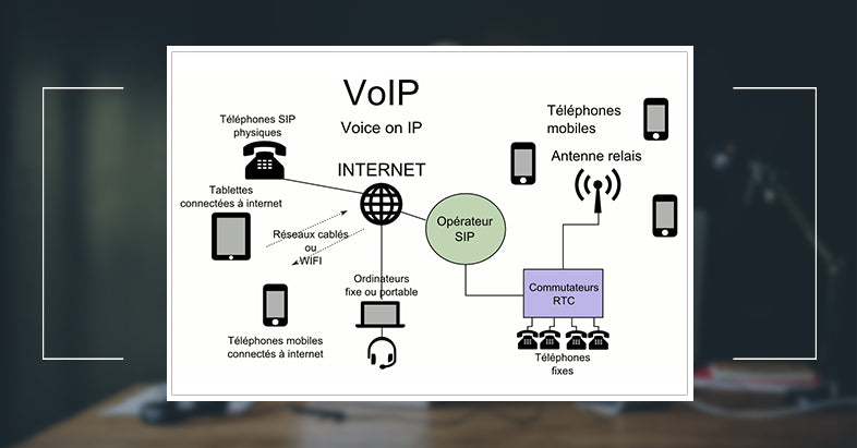 How is voice over IP is transferred?