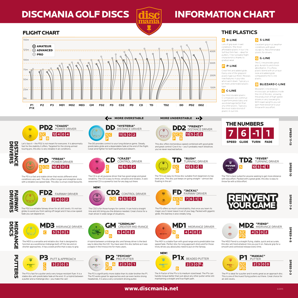 image about Printable Golf Club Distance Chart identified as Flight Chart Discmania Retail store