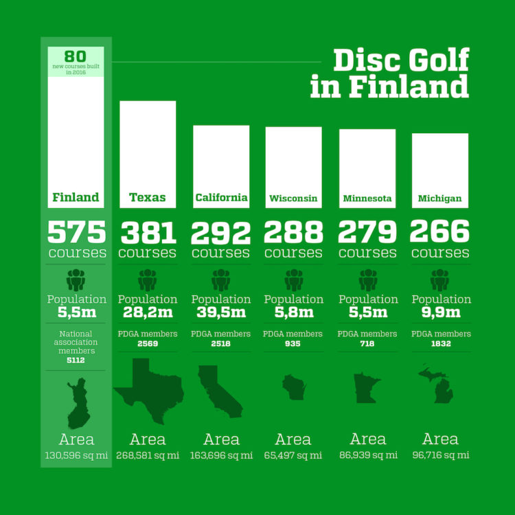 Disc golf growth in Finland and the biggest disc golf states of the US.