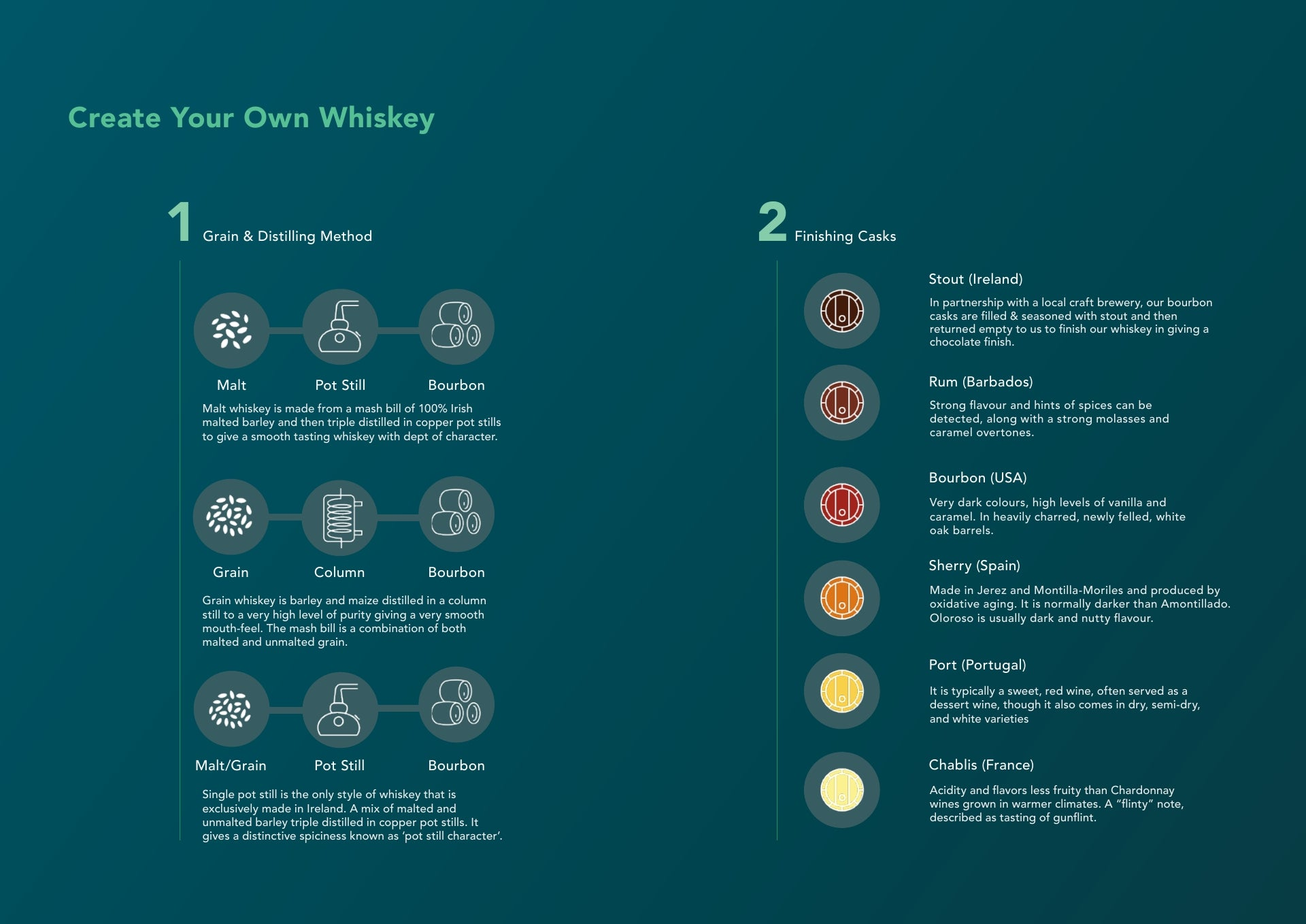 Create your own whiskey