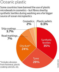 Microfibres in oceanic plastic - New Scientist