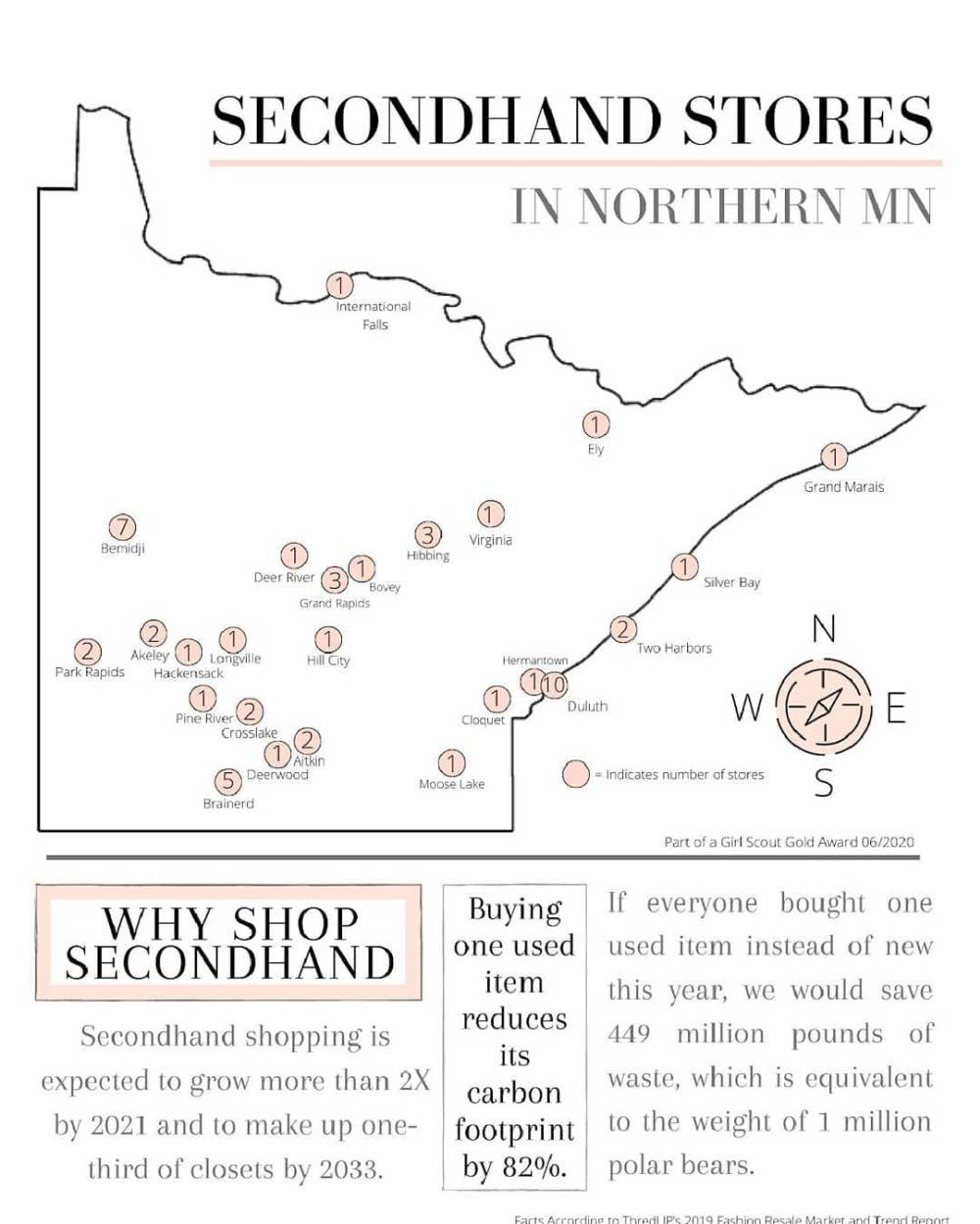 secondhand stores
