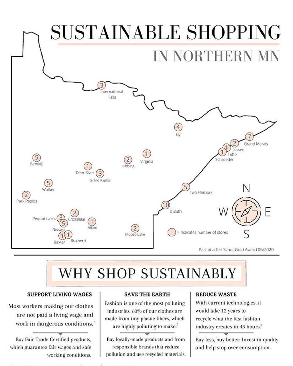sustainable stores