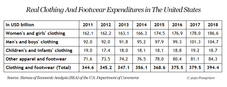 clothing market statistics US
