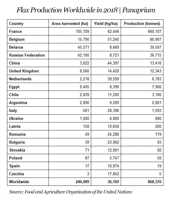 flax production worldwide 2018 panaprium