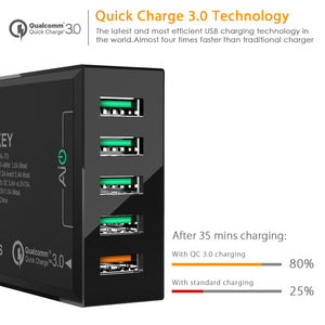 Aukey PA-T15 5 Port USB Charger with Quick Charge 3.0
