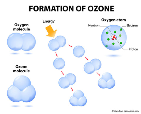 Formation of Ozone