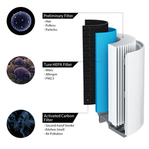 ADH80 Air Purifier Replacement Filter Set 03