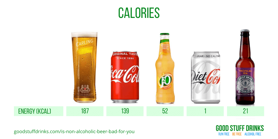 Is Non Alcoholic Beer Bad For You Calories Compared