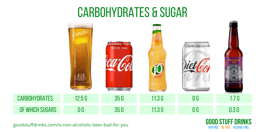 Is Non Alcoholic Beer Bad For You Carbohydrates and Sugar