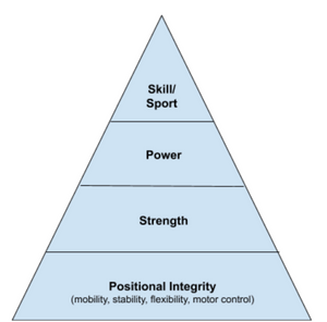 The Golf Training Pyramid
