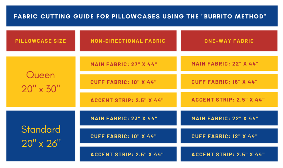 Pillowcase cutting guide for making pillowcases using the burrito method